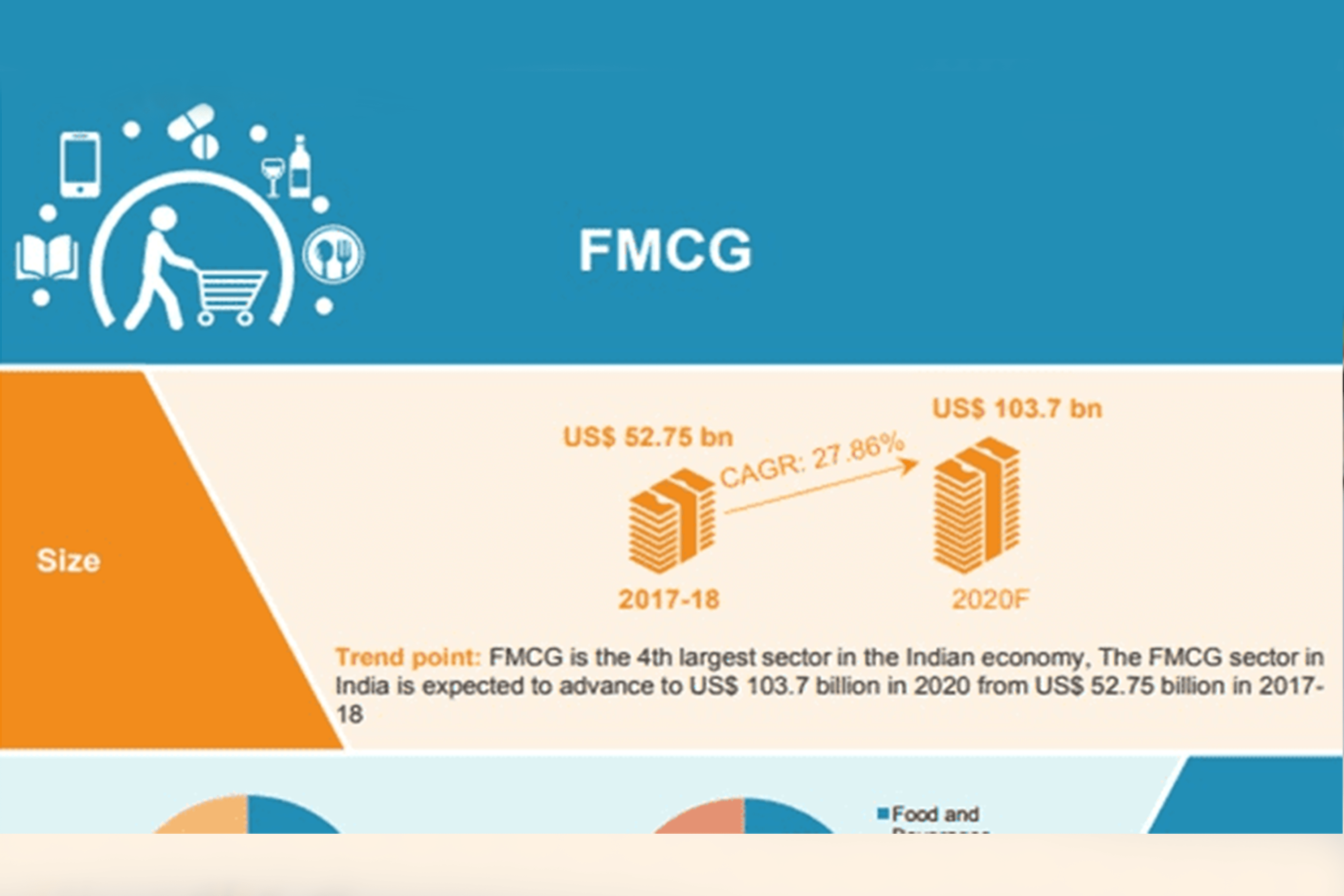 How Technology is Steering the FMCG sector!